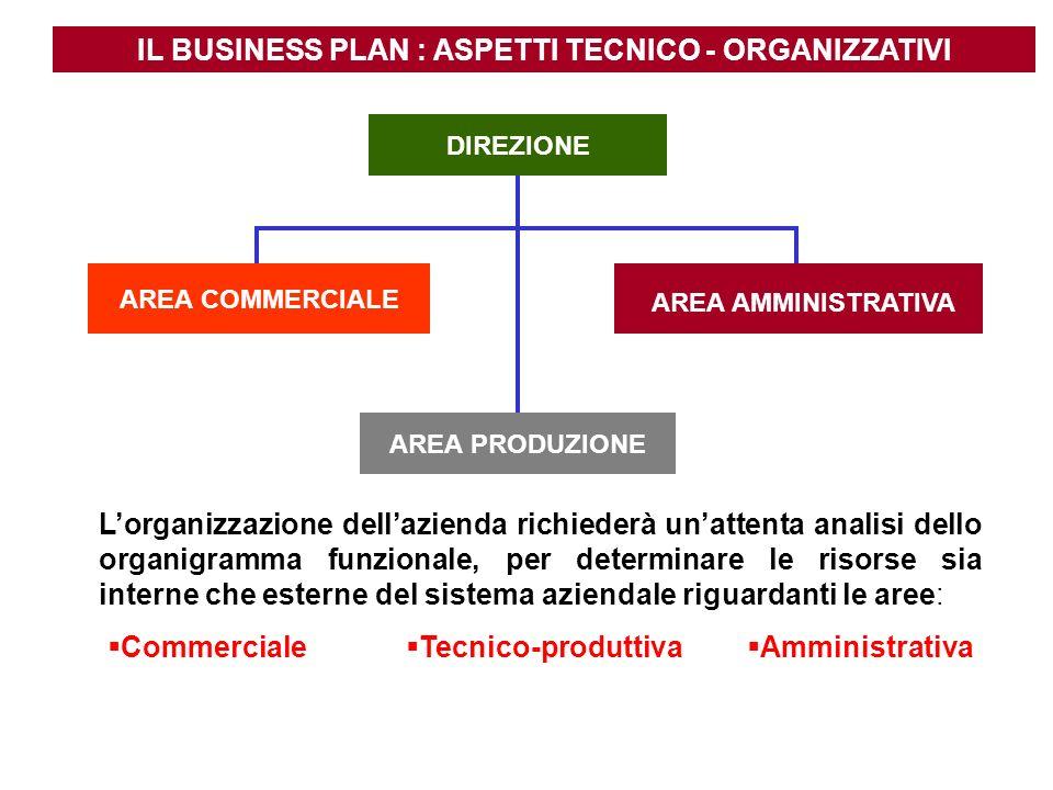 IL BUSINESS PLAN : ASPETTI TECNICO - ORGANIZZATIVI Lorganizzazione dellazienda richiederà unattenta analisi dello organigramma funzionale, per determi