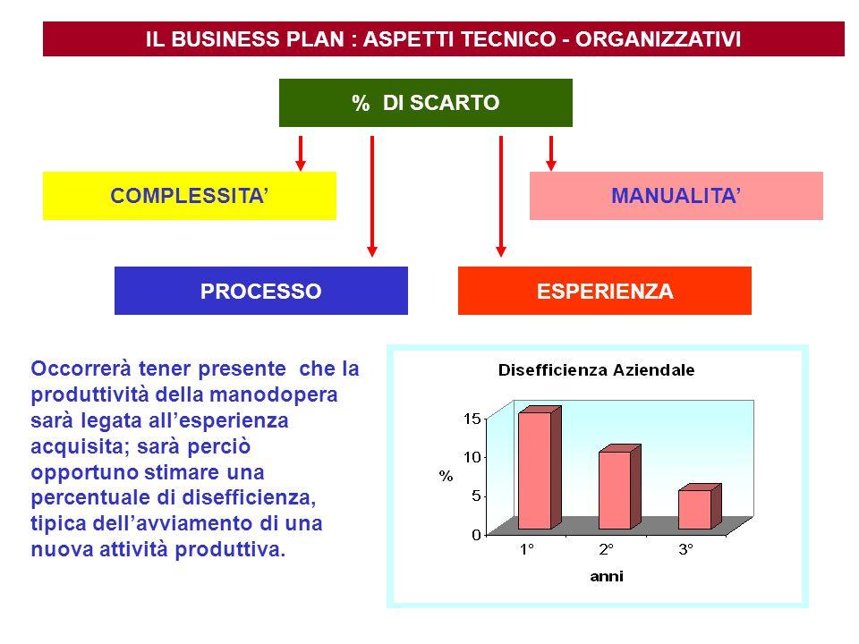 IL BUSINESS PLAN : ASPETTI TECNICO - ORGANIZZATIVI % DI SCARTO PROCESSO MANUALITACOMPLESSITA ESPERIENZA Occorrerà tener presente che la produttività d