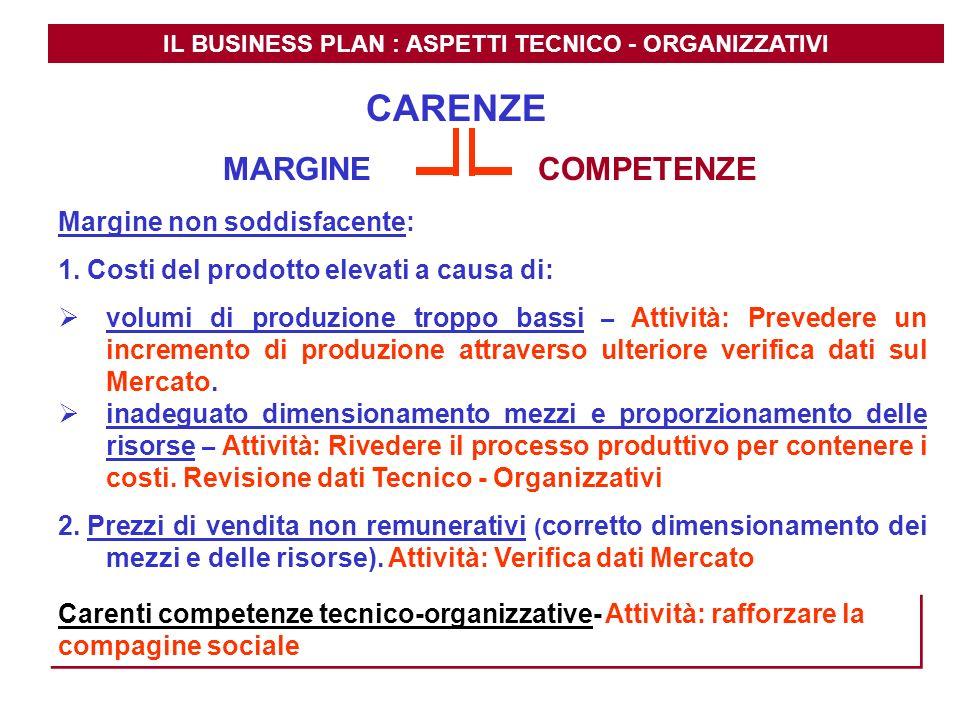 IL BUSINESS PLAN : ASPETTI TECNICO - ORGANIZZATIVI MARGINE COMPETENZE Margine non soddisfacente: 1. Costi del prodotto elevati a causa di: volumi di p