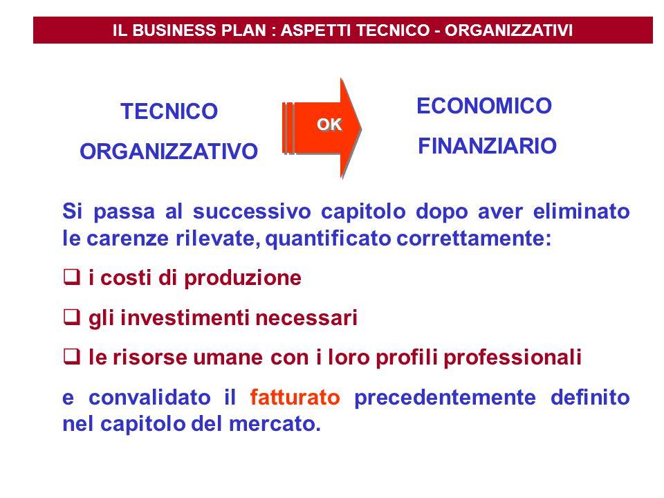 IL BUSINESS PLAN : ASPETTI TECNICO - ORGANIZZATIVI TECNICO ORGANIZZATIVO ECONOMICO FINANZIARIO Si passa al successivo capitolo dopo aver eliminato le