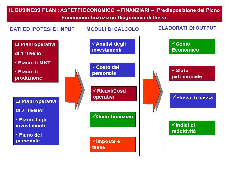 IL BUSINESS PLAN : ASPETTI ECONOMICO – FINANZIARI – Predisposizione del Piano Economico-finanziario Diagramma di flusso DATI ED IPOTESI DI INPUT Piani