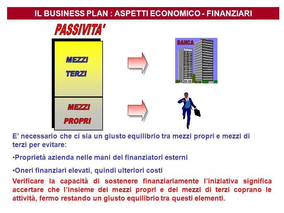IL BUSINESS PLAN : ASPETTI ECONOMICO - FINANZIARI E necessario che ci sia un giusto equilibrio tra mezzi propri e mezzi di terzi per evitare: Propriet