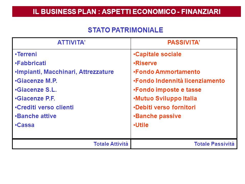 IL BUSINESS PLAN : ASPETTI ECONOMICO - FINANZIARI STATO PATRIMONIALE Capitale sociale Riserve Fondo Ammortamento Fondo Indennità licenziamento Fondo i