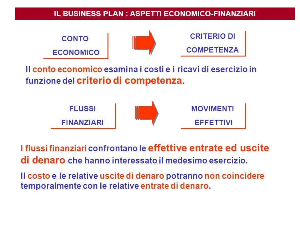 IL BUSINESS PLAN : ASPETTI ECONOMICO-FINANZIARI CONTO ECONOMICO CONTO ECONOMICO CRITERIO DI COMPETENZA CRITERIO DI COMPETENZA FLUSSI FINANZIARI FLUSSI