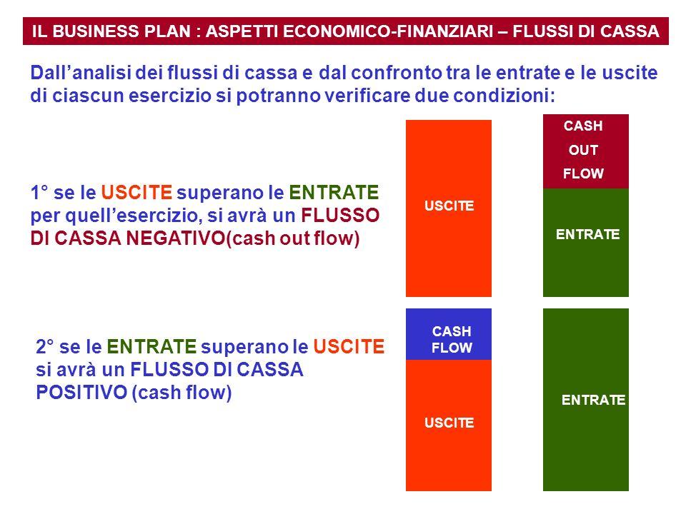 IL BUSINESS PLAN : ASPETTI ECONOMICO-FINANZIARI – FLUSSI DI CASSA CASH OUT FLOW USCITE ENTRATE USCITE CASH FLOW ENTRATE Dallanalisi dei flussi di cass