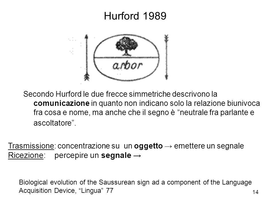 14 Hurford 1989 Trasmissione: concentrazione su un oggetto emettere un segnale Ricezione: percepire un segnale Secondo Hurford le due frecce simmetric