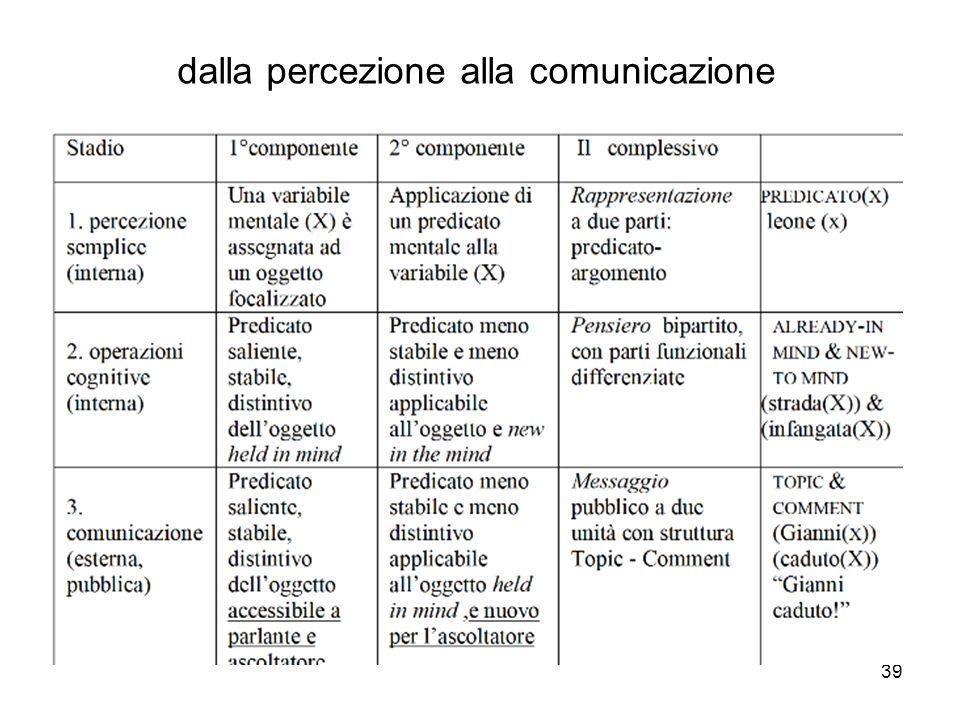 39 dalla percezione alla comunicazione