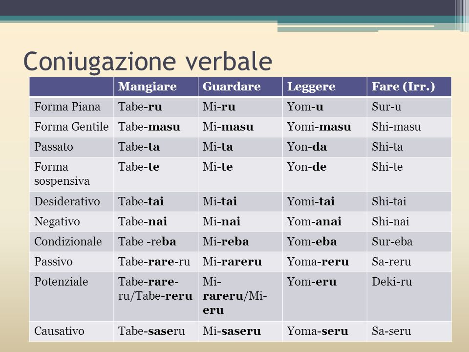 Coniugazione verbale MangiareGuardareLeggereFare (Irr.) Forma PianaTabe-ruMi-ruYom-uSur-u Forma GentileTabe-masuMi-masuYomi-masuShi-masu PassatoTabe-t