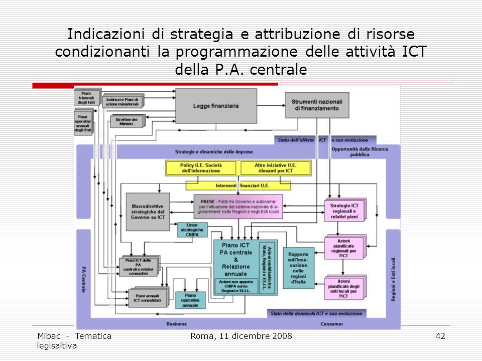 Mibac - Tematica legisaltiva Roma, 11 dicembre 200842 Indicazioni di strategia e attribuzione di risorse condizionanti la programmazione delle attività ICT della P.A.