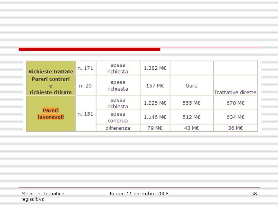 Mibac - Tematica legisaltiva Roma, 11 dicembre 200858