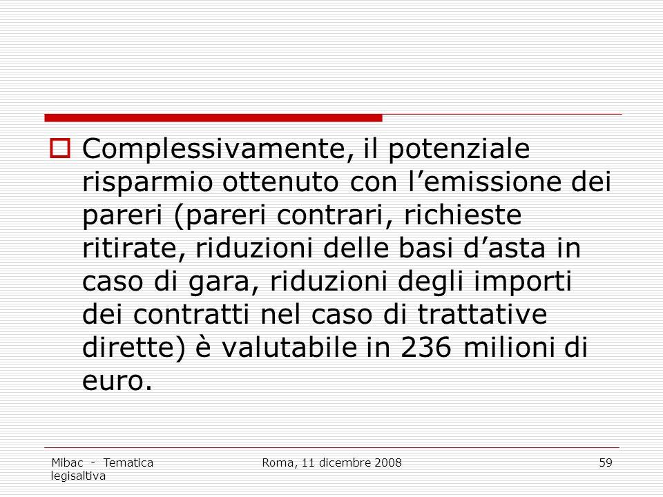 Mibac - Tematica legisaltiva Roma, 11 dicembre 200859 Complessivamente, il potenziale risparmio ottenuto con lemissione dei pareri (pareri contrari, richieste ritirate, riduzioni delle basi dasta in caso di gara, riduzioni degli importi dei contratti nel caso di trattative dirette) è valutabile in 236 milioni di euro.