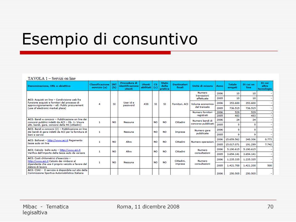 Mibac - Tematica legisaltiva Roma, 11 dicembre 200870 Esempio di consuntivo