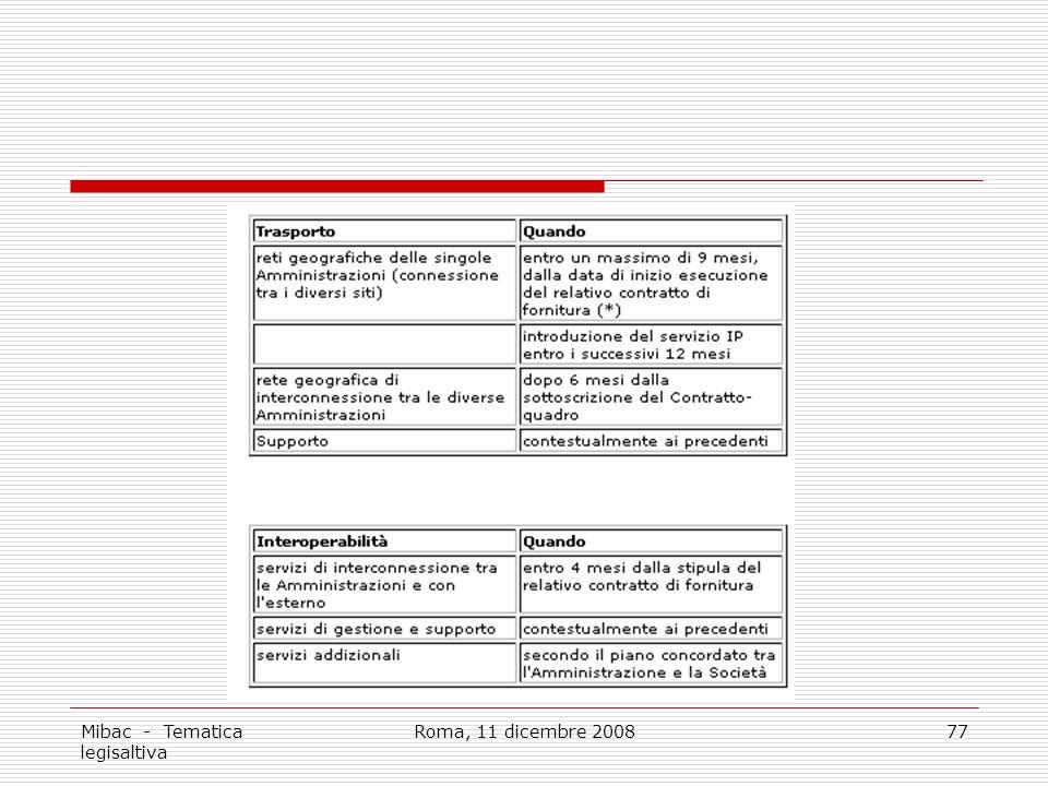 Mibac - Tematica legisaltiva Roma, 11 dicembre 200877