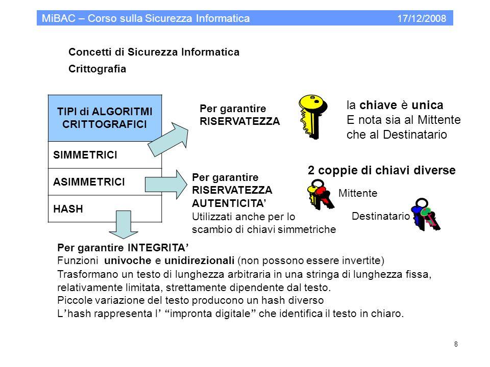 Concetti di Sicurezza Informatica Crittografia MiBAC – Corso sulla Sicurezza Informatica 17/12/2008 8 TIPI di ALGORITMI CRITTOGRAFICI SIMMETRICI ASIMM