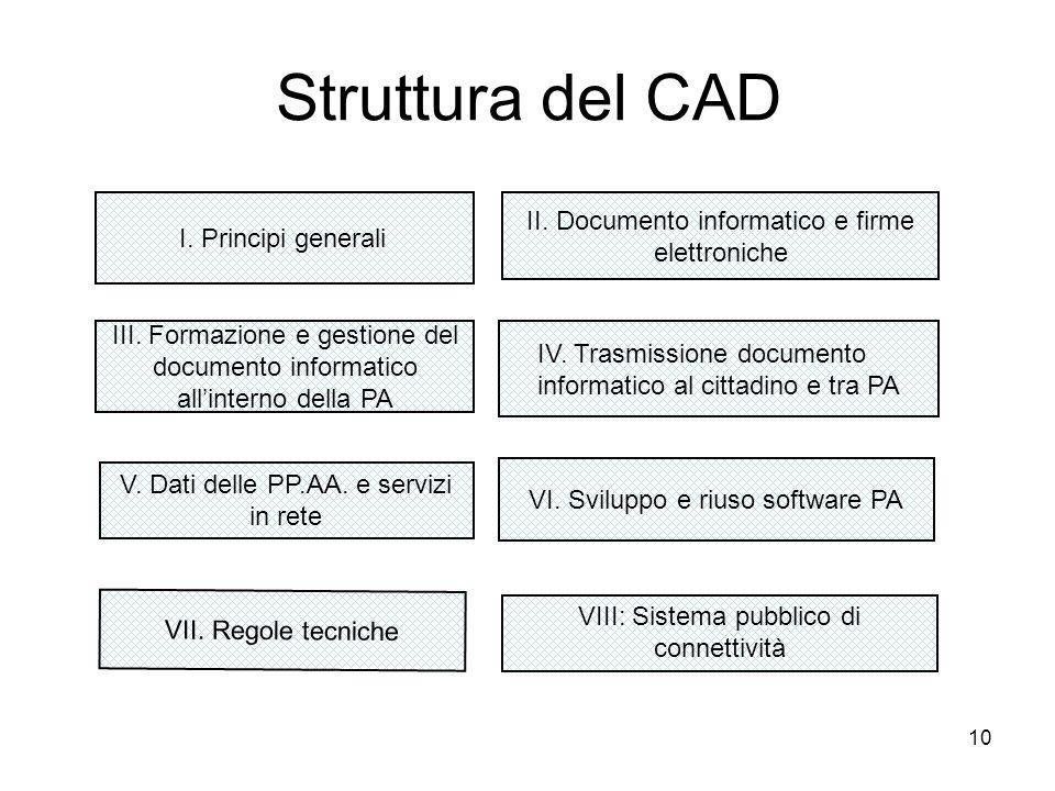 10 Struttura del CAD I. Principi generali II. Documento informatico e firme elettroniche III. Formazione e gestione del documento informatico allinter