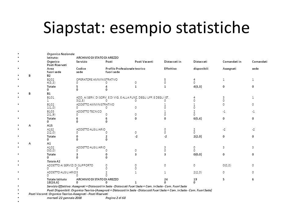 Siapstat: esempio statistiche Organico Nazionale Istituto:ARCHIVIO DI STATO DI AREZZO Organico Servizio Posti Posti VacantiDistaccati in Distaccati Co