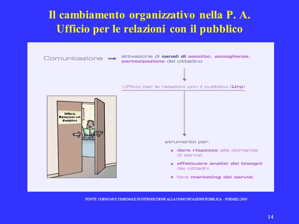 14 Il cambiamento organizzativo nella P. A. Ufficio per le relazioni con il pubblico FONTE: CORSO MULTIMEDIALE DI INTRODUZIONE ALLA COMUNICAZIONE PUBB