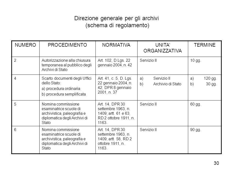 30 Direzione generale per gli archivi (schema di regolamento) NUMEROPROCEDIMENTONORMATIVAUNITA ORGANIZZATIVA TERMINE 2Autorizzazione alla chiusura temporanea al pubblico degli Archivi di Stato Art.
