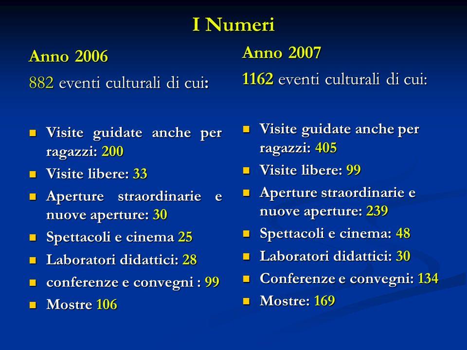 I Numeri Anno 2006 882 eventi culturali di cui: Visite guidate anche per ragazzi: 200 Visite guidate anche per ragazzi: 200 Visite libere: 33 Visite l
