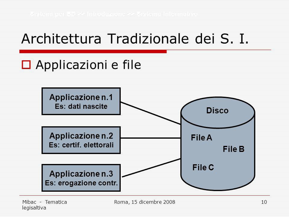 Mibac - Tematica legisaltiva Roma, 15 dicembre 200810 Architettura Tradizionale dei S. I. Applicazioni e file Sistemi per BD >> Introduzione >> Sistem