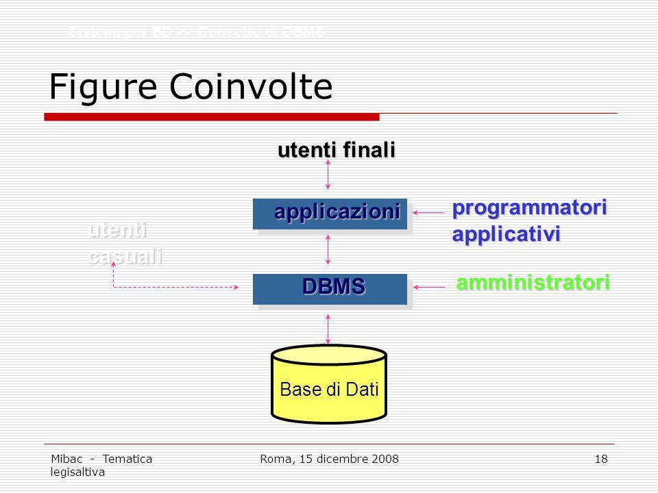 Mibac - Tematica legisaltiva Roma, 15 dicembre 200818 Figure Coinvolte Base di Dati applicazioni DBMS utenti finali amministratori programmatoriapplicativi utenticasuali Sistemi per BD >> Concetto di DBMS
