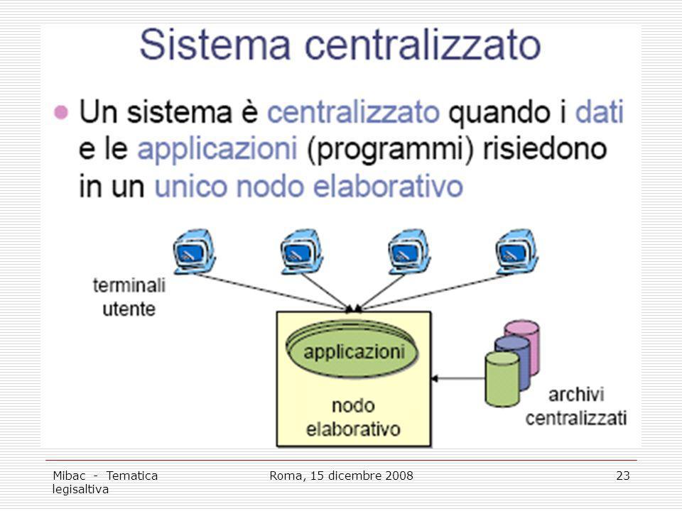 Mibac - Tematica legisaltiva Roma, 15 dicembre 200823