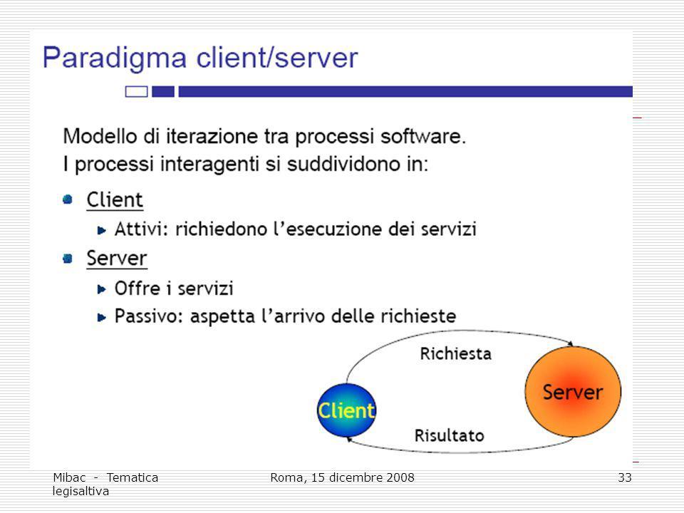 Mibac - Tematica legisaltiva Roma, 15 dicembre 200833