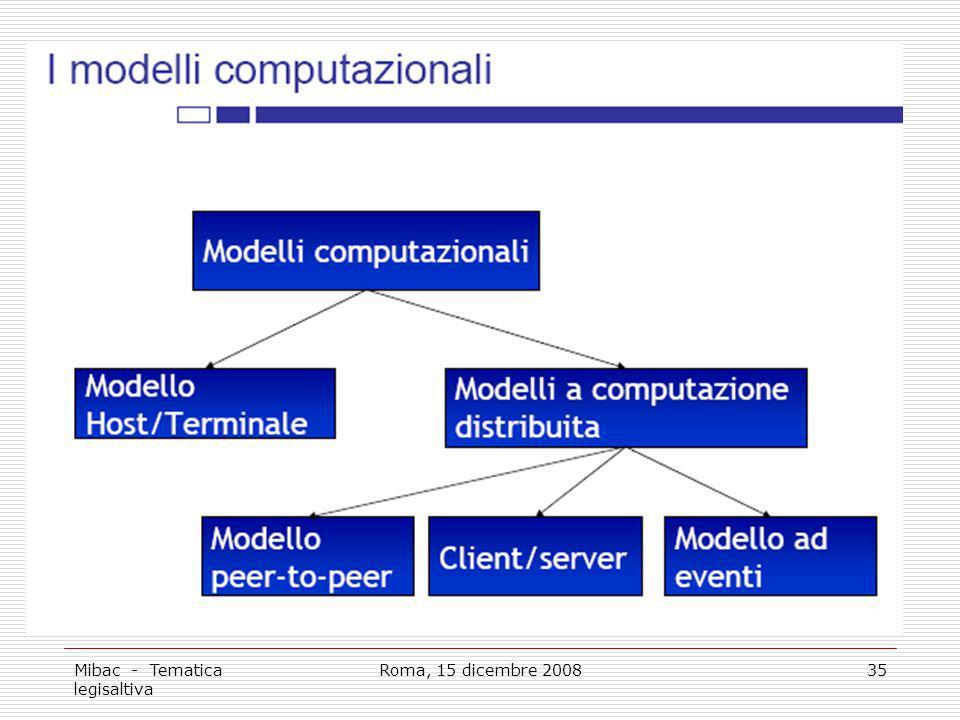 Mibac - Tematica legisaltiva Roma, 15 dicembre 200835