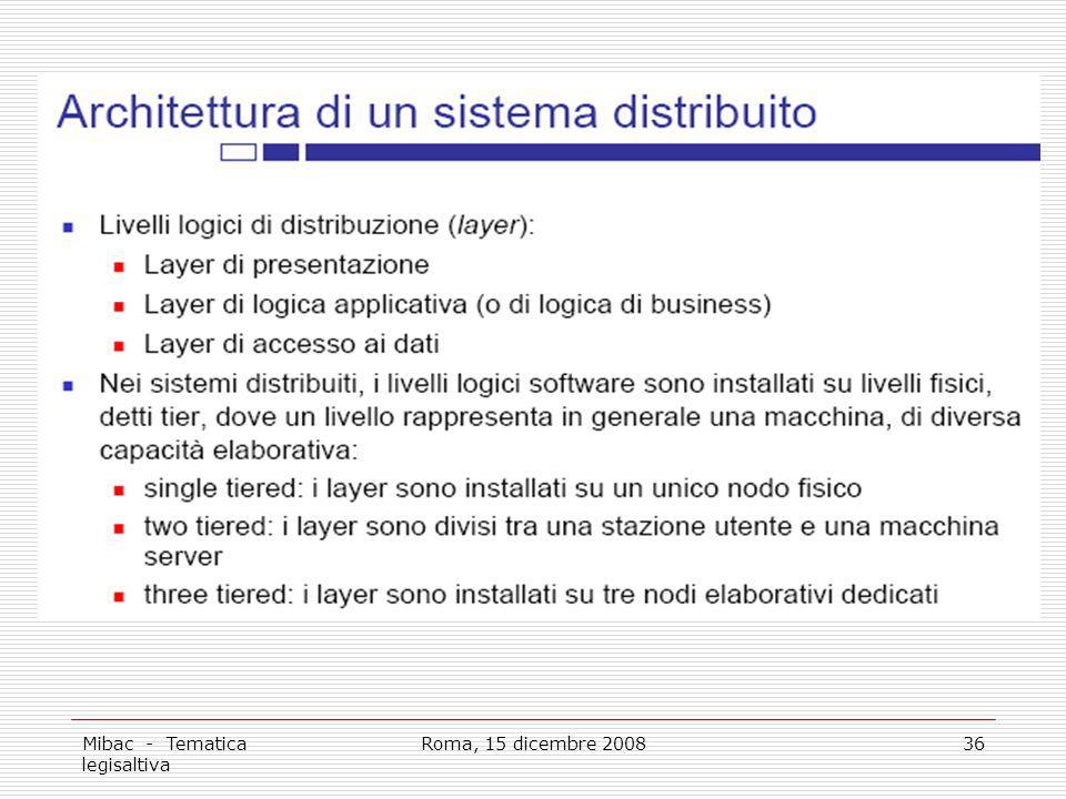 Mibac - Tematica legisaltiva Roma, 15 dicembre 200836