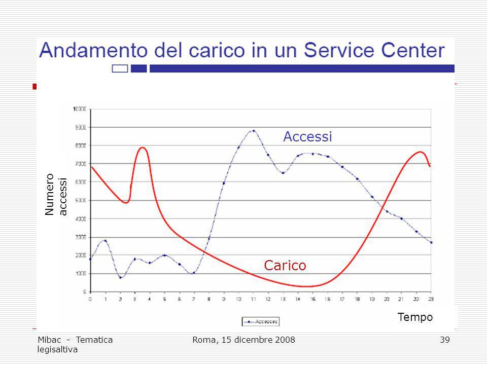 Mibac - Tematica legisaltiva Roma, 15 dicembre 200839 Carico Accessi Tempo Numero accessi
