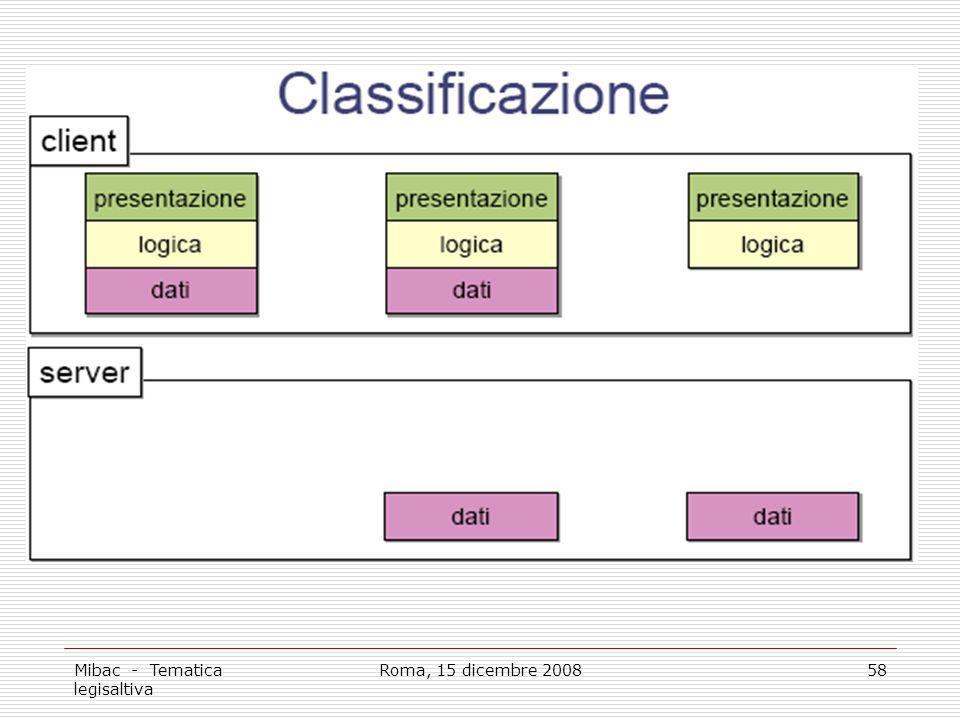 Mibac - Tematica legisaltiva Roma, 15 dicembre 200858