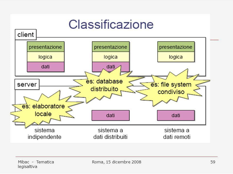 Mibac - Tematica legisaltiva Roma, 15 dicembre 200859
