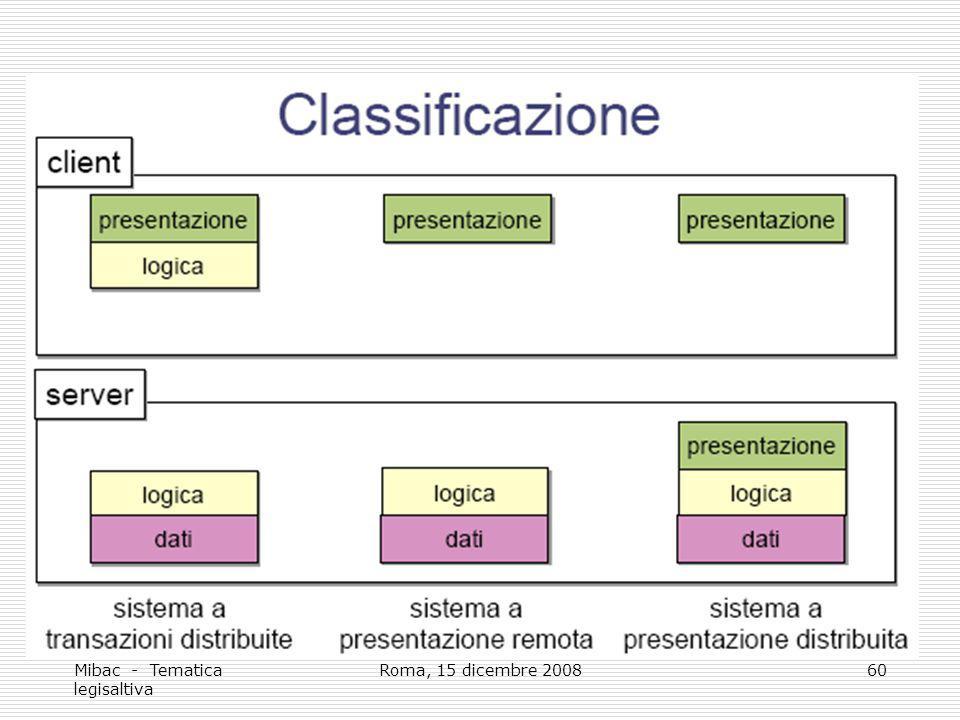 Mibac - Tematica legisaltiva Roma, 15 dicembre 200860