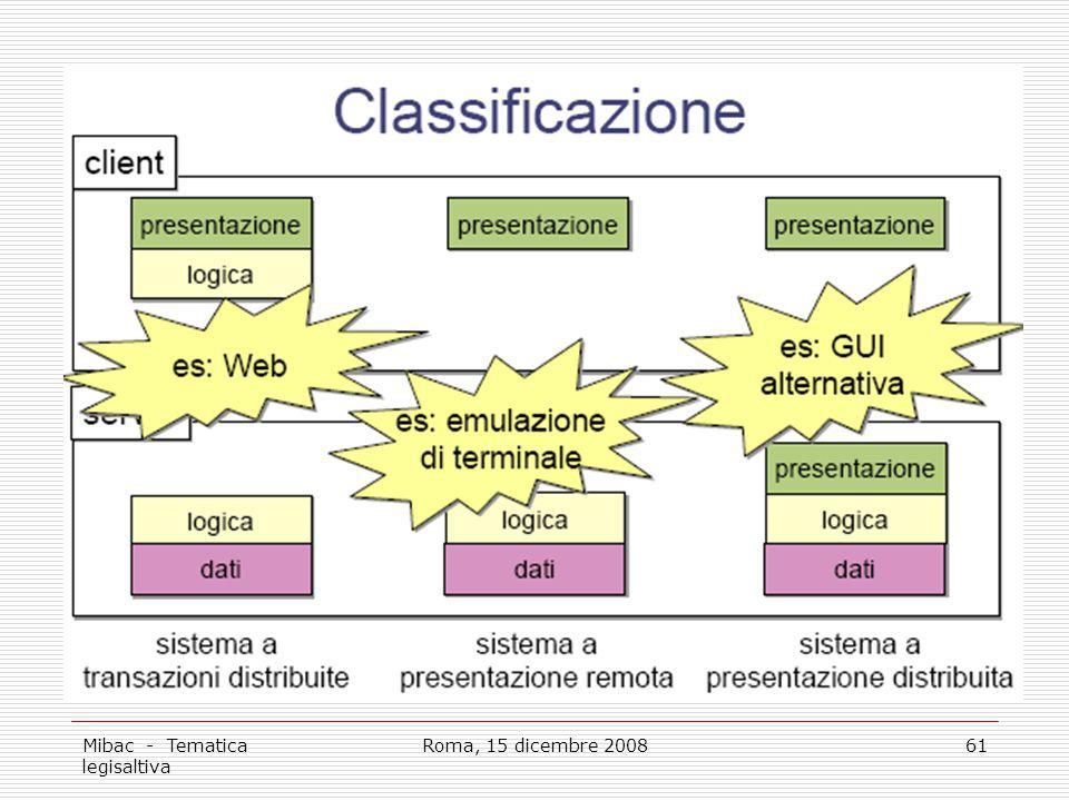 Mibac - Tematica legisaltiva Roma, 15 dicembre 200861