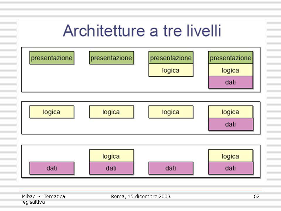 Mibac - Tematica legisaltiva Roma, 15 dicembre 200862
