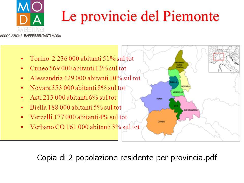 Le provincie del Piemonte Torino 2 236 000 abitanti 51% sul tot Cuneo 569 000 abitanti 13% sul tot Alessandria 429 000 abitanti 10% sul tot Novara 353 000 abitanti 8% sul tot Asti 213 000 abitanti 6% sul tot Biella 188 000 abitanti 5% sul tot Vercelli 177 000 abitanti 4% sul tot Verbano CO 161 000 abitanti 3% sul tot
