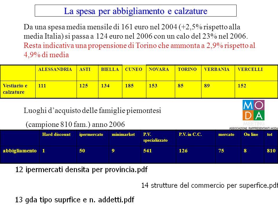Da una spesa media mensile di 161 euro nel 2004 (+2,5% rispetto alla media Italia) si passa a 124 euro nel 2006 con un calo del 23% nel 2006.