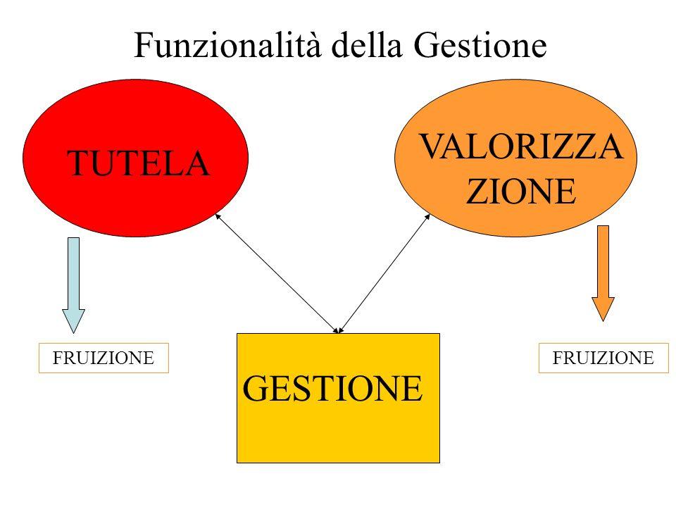 TUTELA VALORIZZA ZIONE GESTIONE Funzionalità della Gestione FRUIZIONE