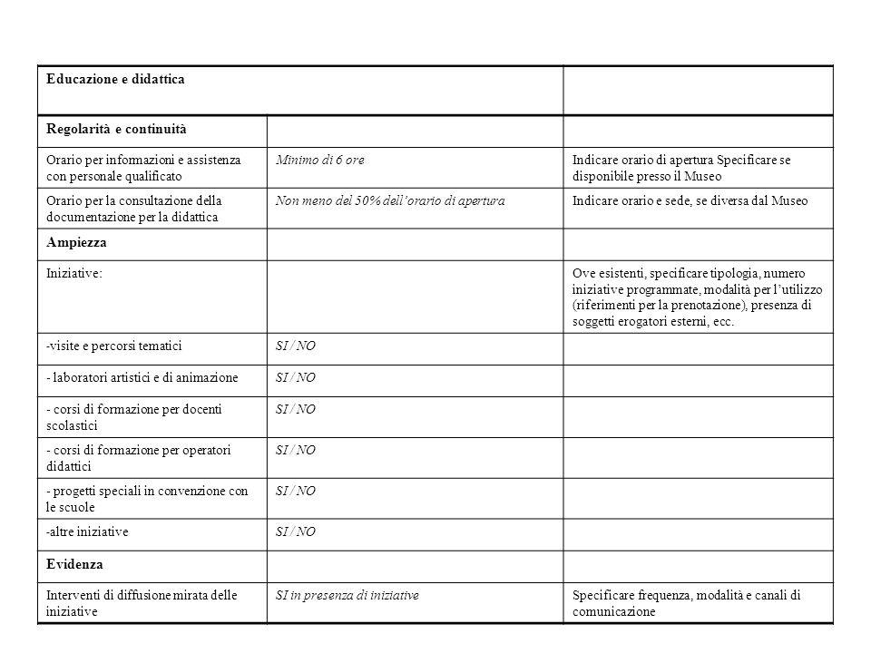 Educazione e didattica Regolarità e continuità Orario per informazioni e assistenza con personale qualificato Minimo di 6 oreIndicare orario di apertura Specificare se disponibile presso il Museo Orario per la consultazione della documentazione per la didattica Non meno del 50% dellorario di aperturaIndicare orario e sede, se diversa dal Museo Ampiezza Iniziative:Ove esistenti, specificare tipologia, numero iniziative programmate, modalità per lutilizzo (riferimenti per la prenotazione), presenza di soggetti erogatori esterni, ecc.