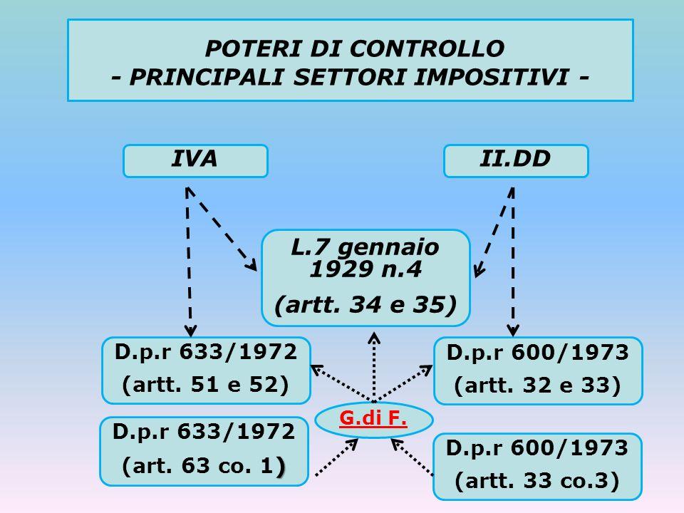 POTERI DI CONTROLLO - PRINCIPALI SETTORI IMPOSITIVI - IVAII.DD L.7 gennaio 1929 n.4 (artt. 34 e 35) D.p.r 633/1972 (artt. 51 e 52) D.p.r 600/1973 (art