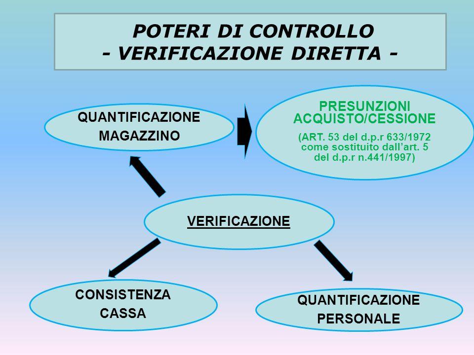 POTERI DI CONTROLLO - VERIFICAZIONE DIRETTA - VERIFICAZIONE QUANTIFICAZIONE MAGAZZINO QUANTIFICAZIONE PERSONALE CONSISTENZA CASSA PRESUNZIONI ACQUISTO