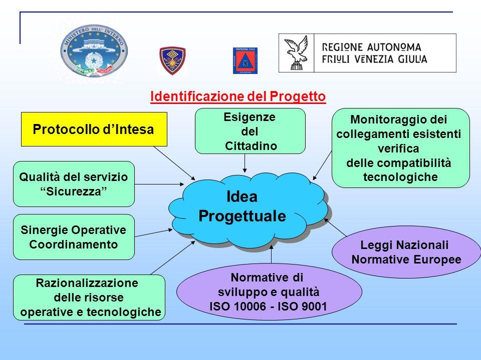 Who? … Responsabilità istituzionali formali Team di progetto Responsabilità (contributi) operativi