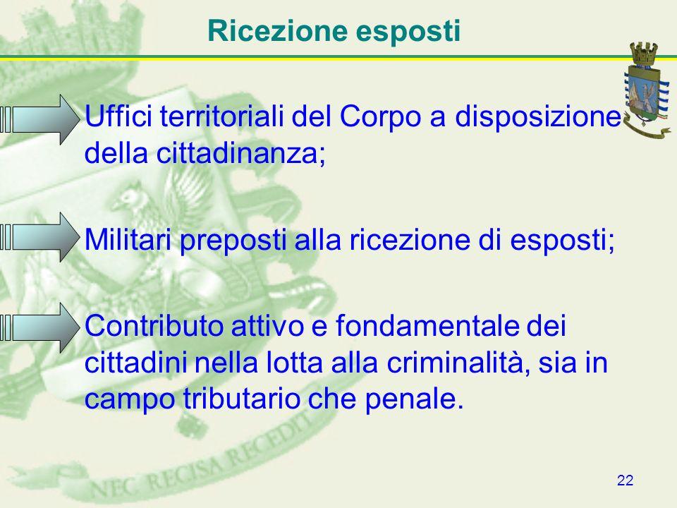 22 Ricezione esposti Uffici territoriali del Corpo a disposizione della cittadinanza; Militari preposti alla ricezione di esposti; Contributo attivo e