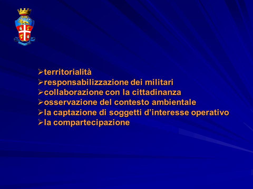 territorialità territorialità responsabilizzazione dei militari responsabilizzazione dei militari collaborazione con la cittadinanza collaborazione co