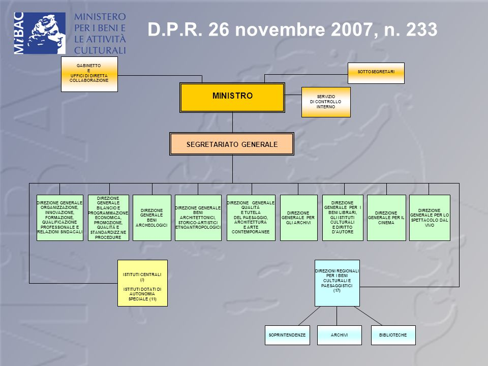 D.P.R. 26 novembre 2007, n. 233 GABINETTO E UFFICI DI DIRETTA COLLABORAZIONE SOTTOSEGRETARI SEGRETARIATO GENERALE MINISTRO SERVIZIO DI CONTROLLO INTER