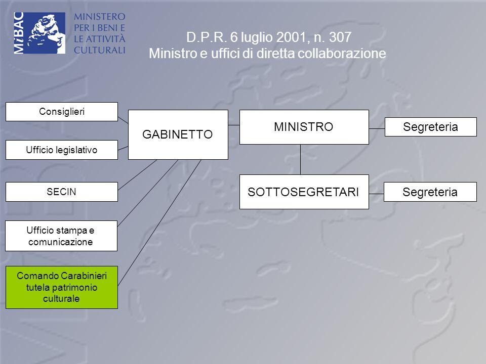 D.P.R. 6 luglio 2001, n. 307 Ministro e uffici di diretta collaborazione Segreteria GABINETTO Consiglieri Ufficio legislativo SECIN Ufficio stampa e c