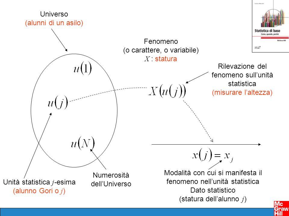 Universo (alunni di un asilo) Unità statistica j -esima (alunno Gori o j ) Numerosità dellUniverso Fenomeno (o carattere, o variabile) X : statura Ril