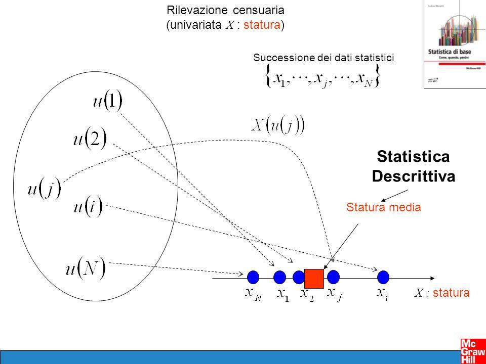 Rilevazione censuaria (bivariata ( X, Y) : statura, peso) Successione dei dati statistici X : statura Y : peso Successione dei dati statistici Relazione tra peso e statura Statistica Descrittiva
