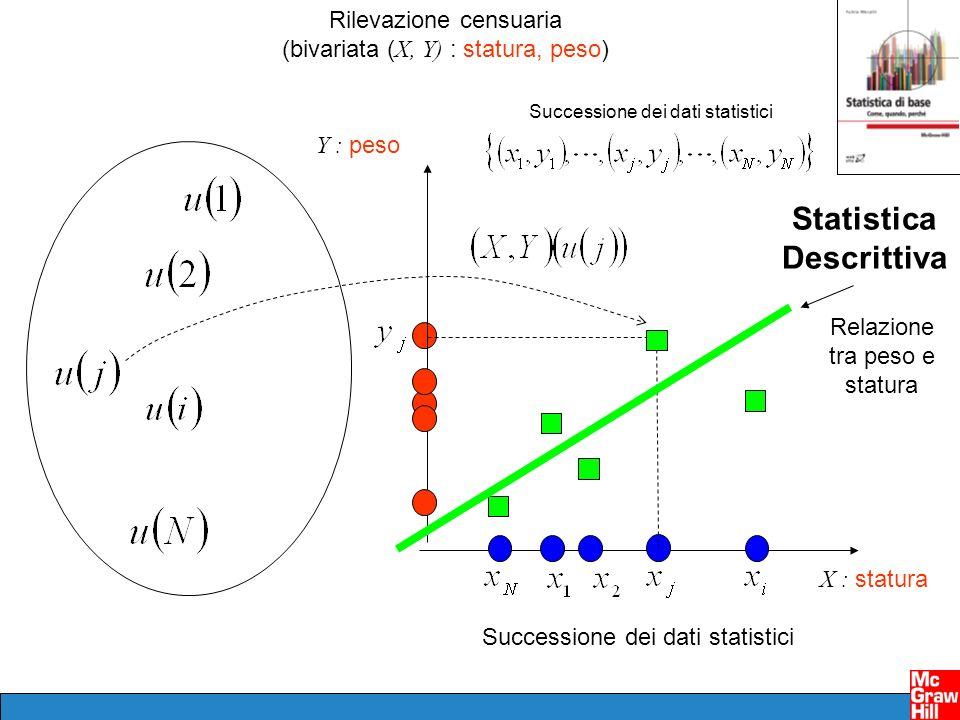Rilevazione censuaria (bivariata ( X, Y) : statura, peso) Successione dei dati statistici X : statura Y : peso Successione dei dati statistici Relazio
