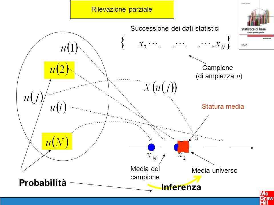 Rilevazione esaustiva Successione dei dati statistici Rilevazione parziale Campione (di ampiezza n ) Statura media Media universo Media del campione I
